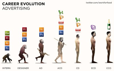 career evolution in advertising creative job ad