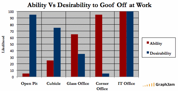 Ability vs. Desirability to Goof Off