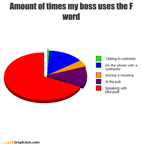 Amount of times my boss uses F-word