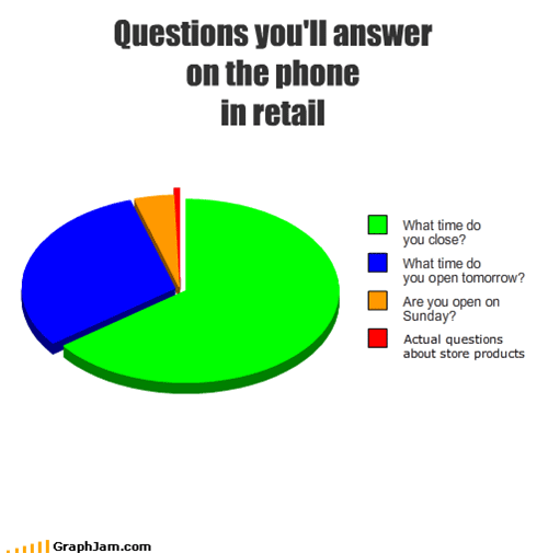 Questions you'll answer on the phone in retail