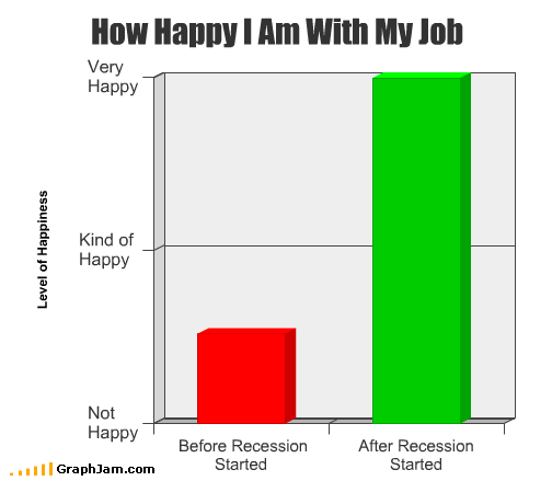 How Happy I Am With My Job