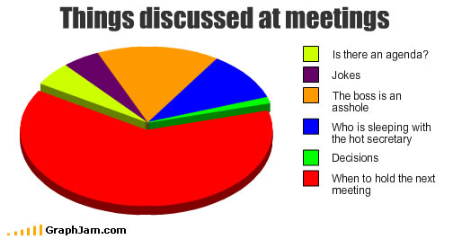 Things discussed in meetings