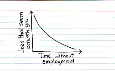 Long job search graph