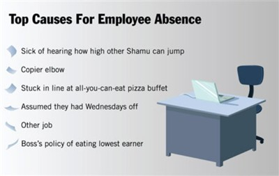 top reasons for employee absence