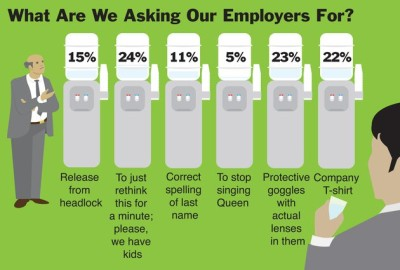 What are we asking our employers for