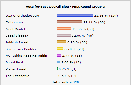 Best Overall Blog 2007 - Group D