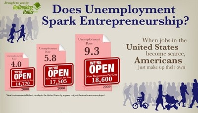does unemployment spark entrepreneurship infographic