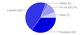 Surprising Results of The 1st JobMob Census