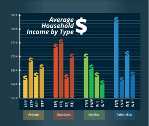 average household income 1