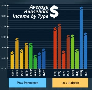 average household income 2