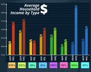 average household income 3