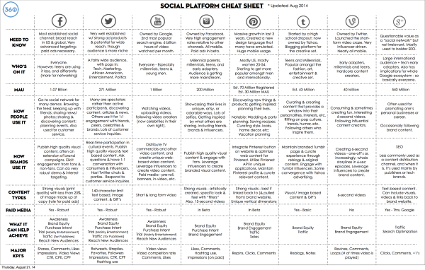 360i social platform cheat sheet