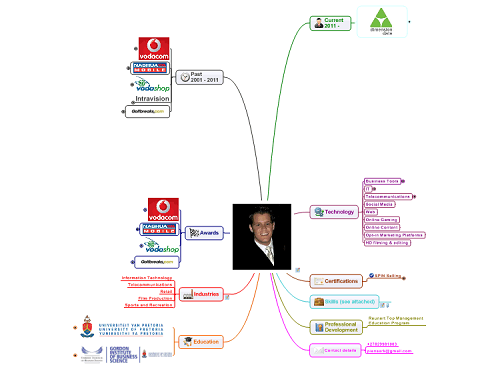 Pienaar Klopper cv mind map